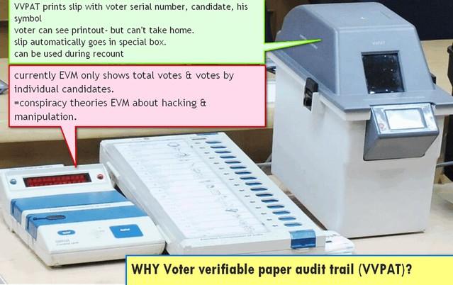 Voter verifiable paper audit trail-VVPAT