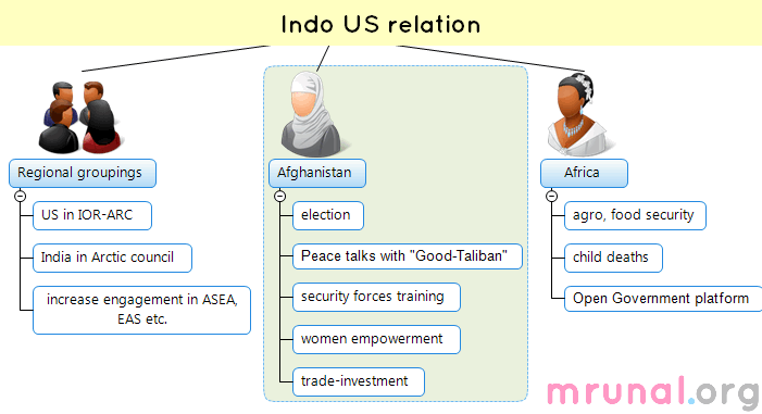1 Mindmap-India-US Grouping