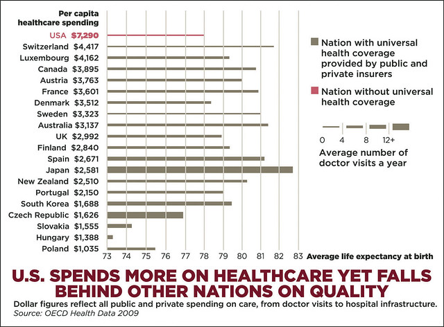 international healthcare cost chart