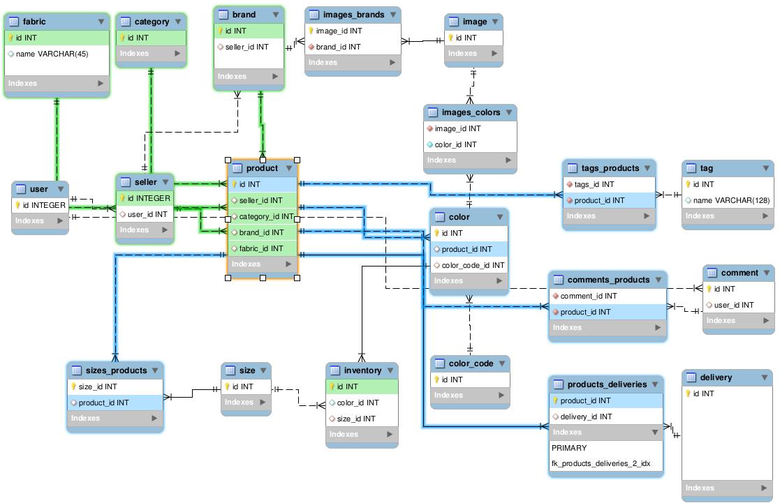 예제 모델-'SQLAlchemy Query Optimization. 쿼리 최적화'