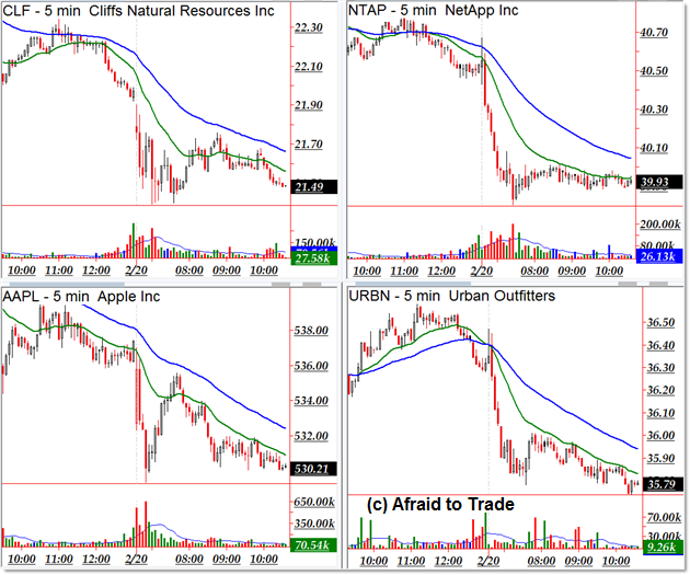 Downtrending Trend Day Stock Scan