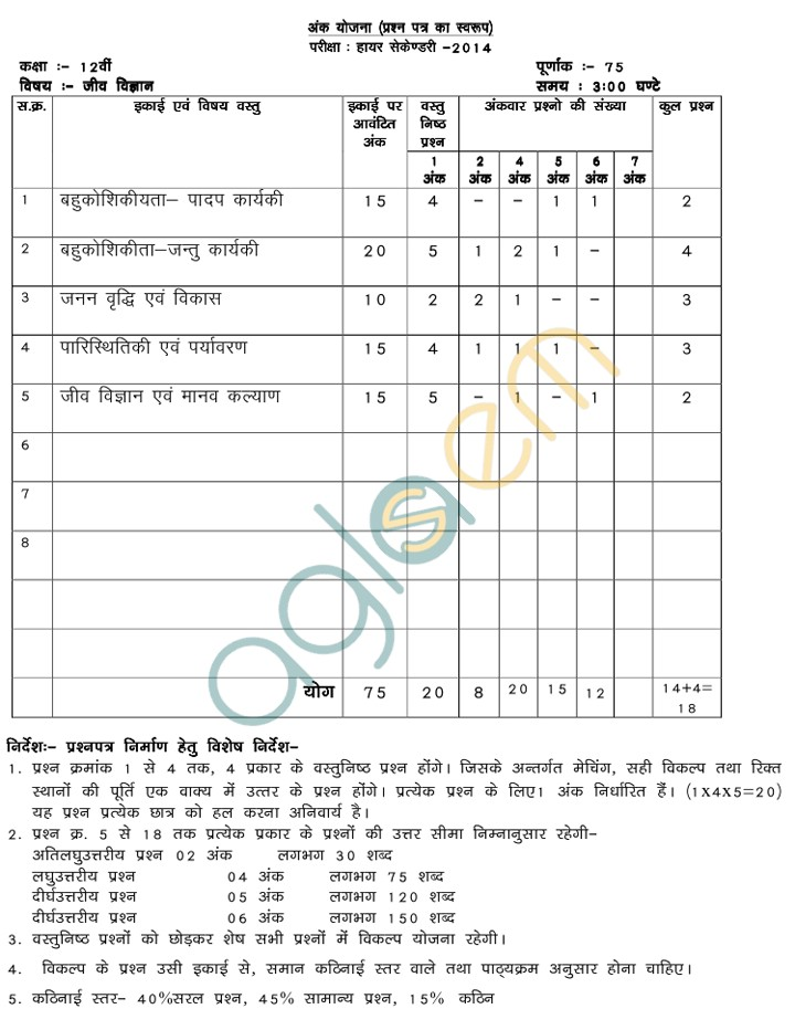 MP Board Blue Print of Class XII Biology Question Paper 2014