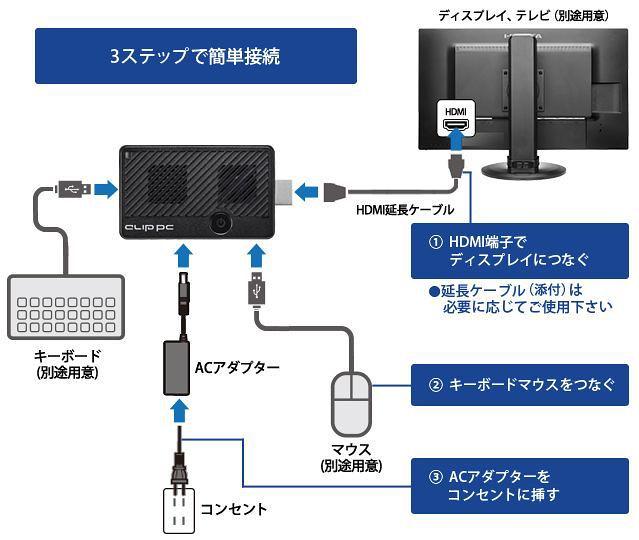 I-O Data Clip PC