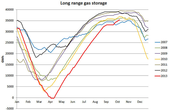 UK gas long range storage 14 Oct 2013
