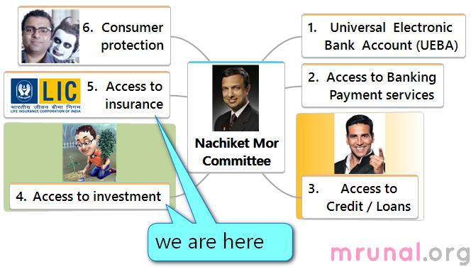 Nachiket Committee Insurance Investment Suggestion