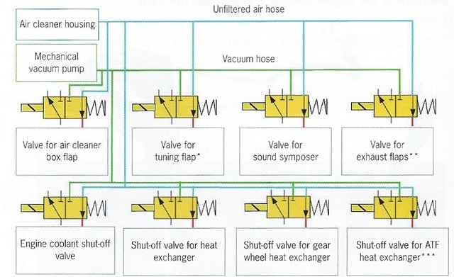 ongoing change over valve issues on 991 rennlist discussion forums change over valves failure part 2 i found the following schematic about the vacuum system in the 991 service information book you can buy it from