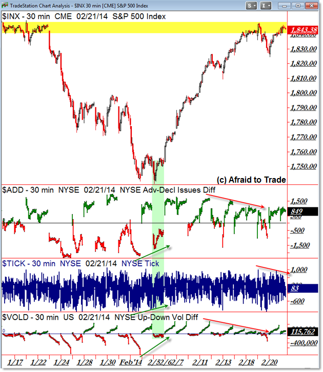 SPX SP500 S&P 500 Market Internals TICK Breadth VOLD