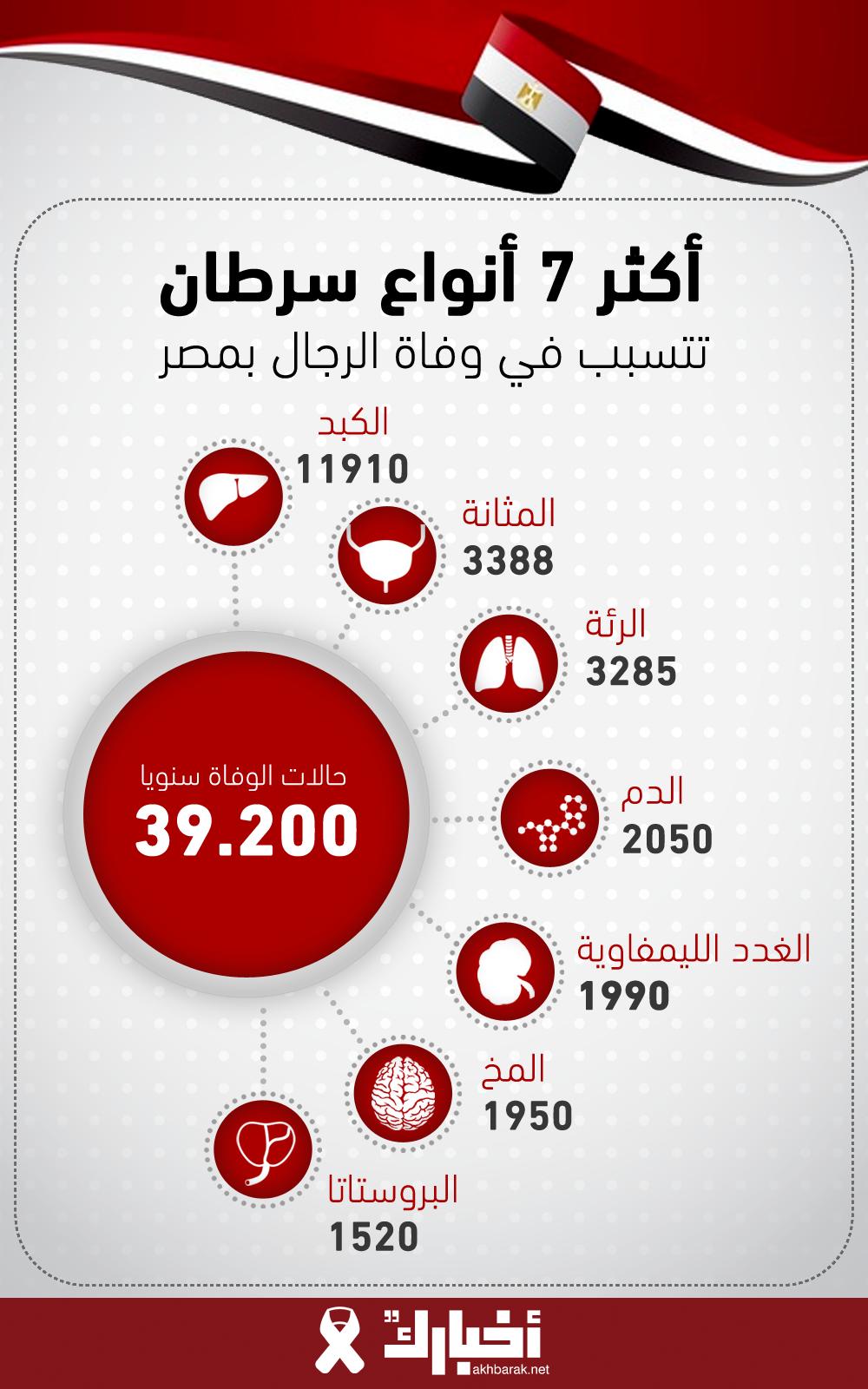 أكثر 7 أنواع سرطان تتسبب في وفاة الرجال بمصر