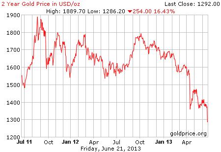 Gambar image grafik pergerakan harga emas 2 tahun terakhir per 21 Juni 2013