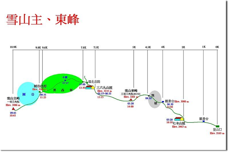 雪山主、東峰登山路線圖(里程)
