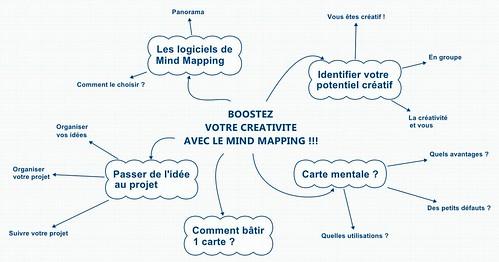 BOOSTEZ  VOTRE CREATIVITE  AVEC LE MIND MAPPING
