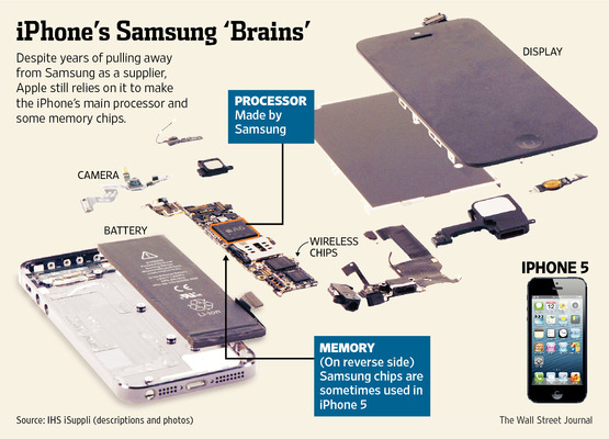 iPhone's Samsung 'Brains'