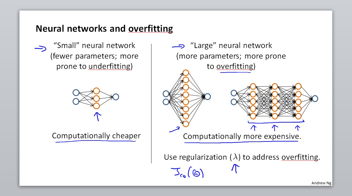 Neural networks and overfitting