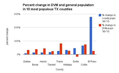 Percent change in DVM and general population in 10 most populous TX counties