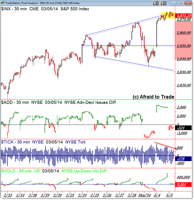 S&P 500 SPX SP500 Market Internals Divergences Highs