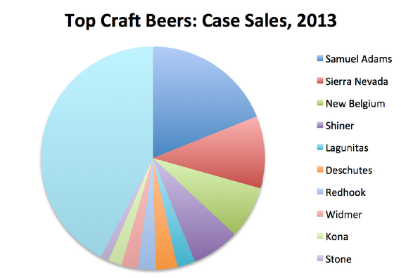 Craft Beer Market Percentage