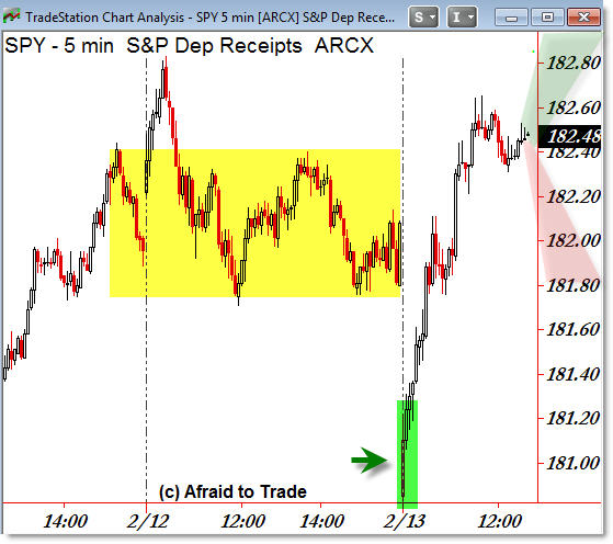 SP500 SPY ETF Stick Save Intervention