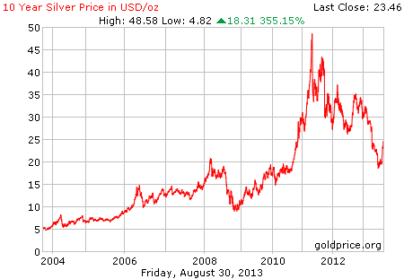 Gambar grafik chart pergerakan harga perak dunia 10 tahun terakhir per 30 Agustus 2013