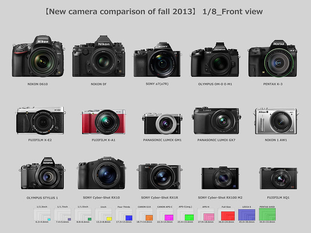 【New camera comparison of fall 2013】1/8_Front View