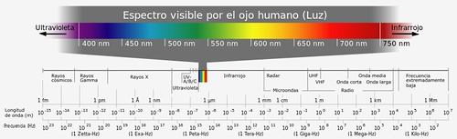 El espectro electromagnético visible para el ojo humano comprende las longitudes de onda entre los 400nm y los 700nm aproximadamente. Por encima de los 700nm están los infrarrojos y por debajo de los 400nm encontramos los Ultravioletas.