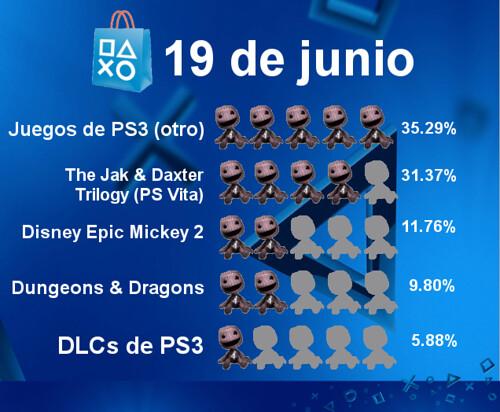 Contenido Favorito PS Store - 19 de junio