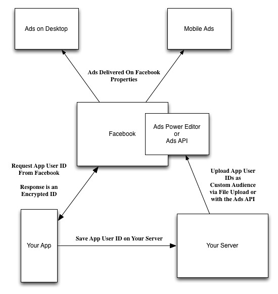 Flow of App User IDs
