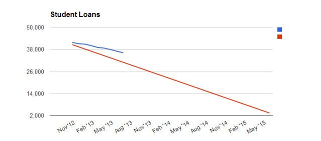 Student Loan Debt Chart - July 13