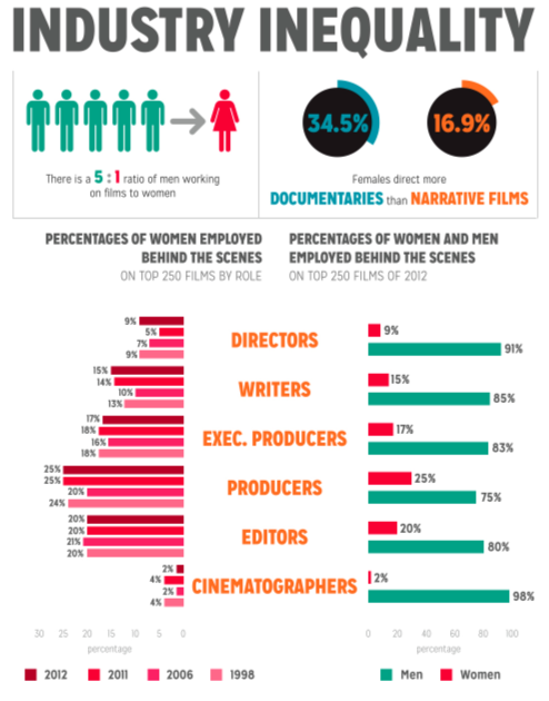 chart showing that for every woman in the film industry, there are five men
