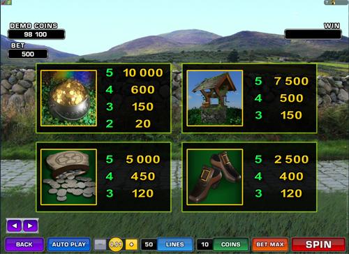 free Lucky Leprechaun's Loot slot payout