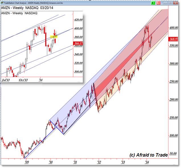 Amzn Quote: Amazon.com, Inc.(NASDAQ:AMZN): Where Is The Stock Price