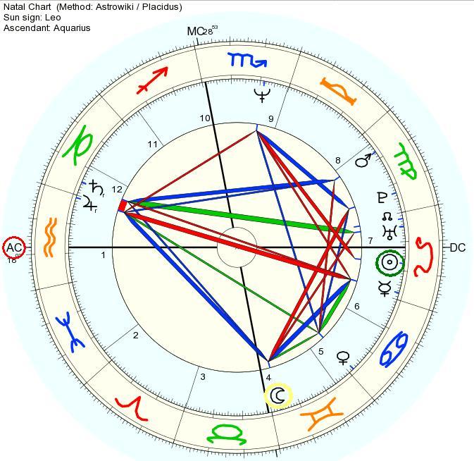 [Tập đọc bản đồ sao] Cung Mọc, Mặt Trời, Mặt Trăng – Bộ ba quyền lực