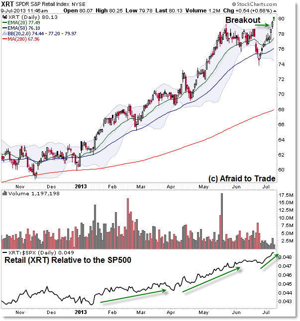 XRT Retail Sector ETF Exchange Traded Fund Breakout Relative Strength