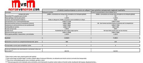 PINCHA PARA AMPLIAR:¿Cuánto cuesta empezar a correr en rallyes? Caso práctico campeonato regional madrileño