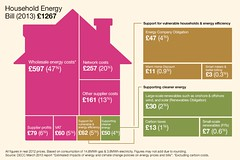 The make-up of household energy bills 2013