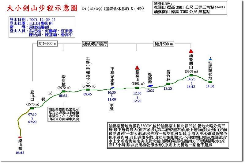 大小劍步程示意圖(1)