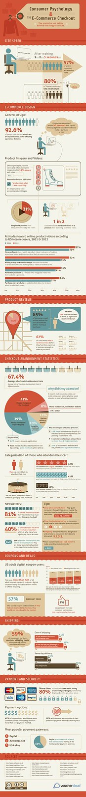 e-commerce check out infographic