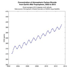 Concentration of Atmospheric Carbon Dioxide from Earth's Mid-Troposphere, 2002 to 2013