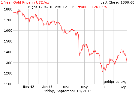 Gambar grafik image pergerakan harga emas dunia 1 tahun terakhir per 30 Agustus 2013