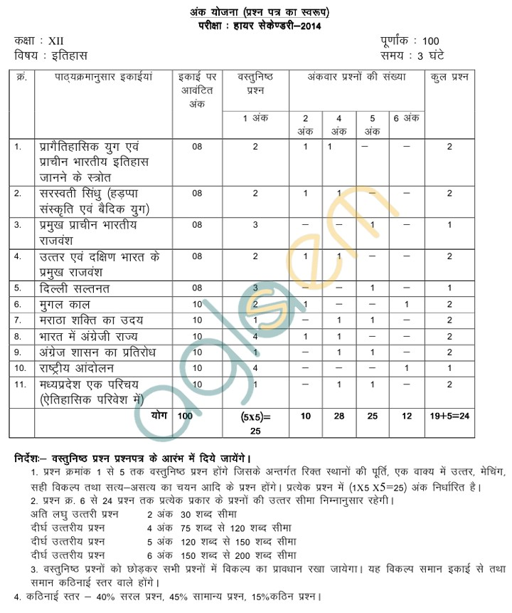 MP Board Blue Print of Class XII History Question Paper 2014
