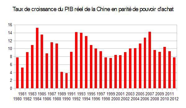 Taux de croissance du PIB réel de la Chine en parité de pouvoir d'achat