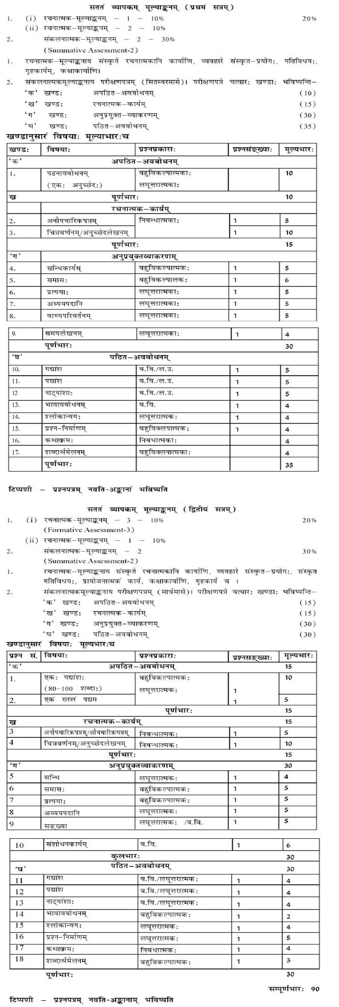 CBSE Class X Marking Scheme 2014 Sanskrit