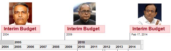 Interim budget