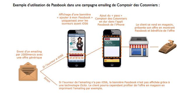 Exemple d utilisation de passbook dans une campagne emailing de comptoir des cotonniers via le - Comptoir des cotonniers recrutement ...