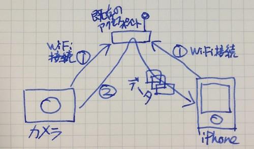 デジカメとiPhone、既存アクセスポイント経由で接続