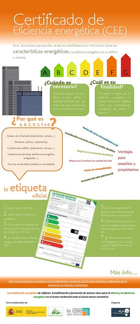 Infografia Certificacion Energética