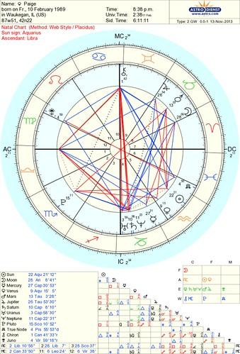 HELP!! natal Juno in Retrograde   conjunct South Node