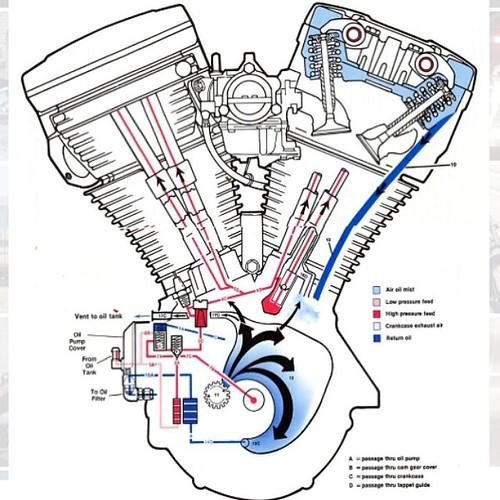 harley davidson evo wiring diagram manual harley