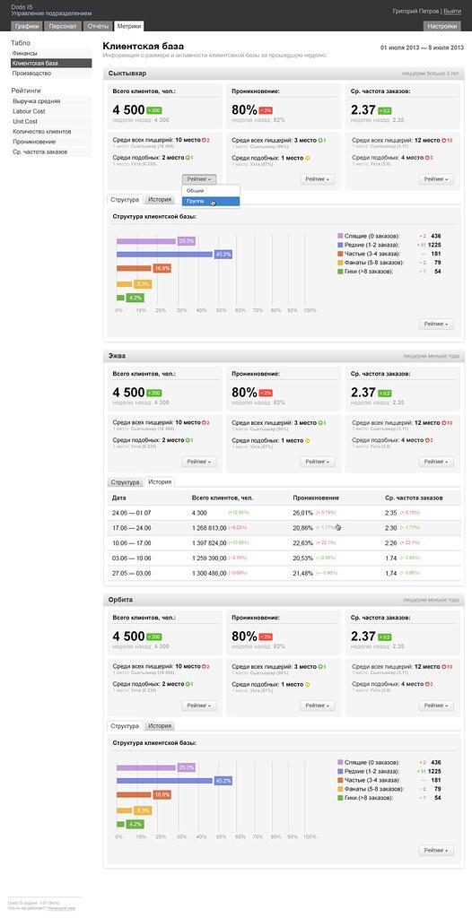 DodoIS-KPI-02-Board-Clientage