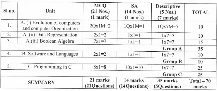 West Bengal Board Marking Scheme for Class 11 - Computer Science