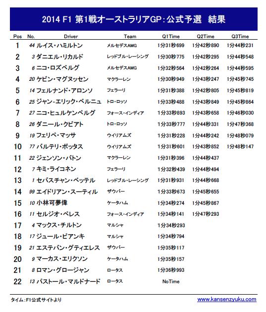 2014F1第1戦オーストラリアGP(公式予選)結果